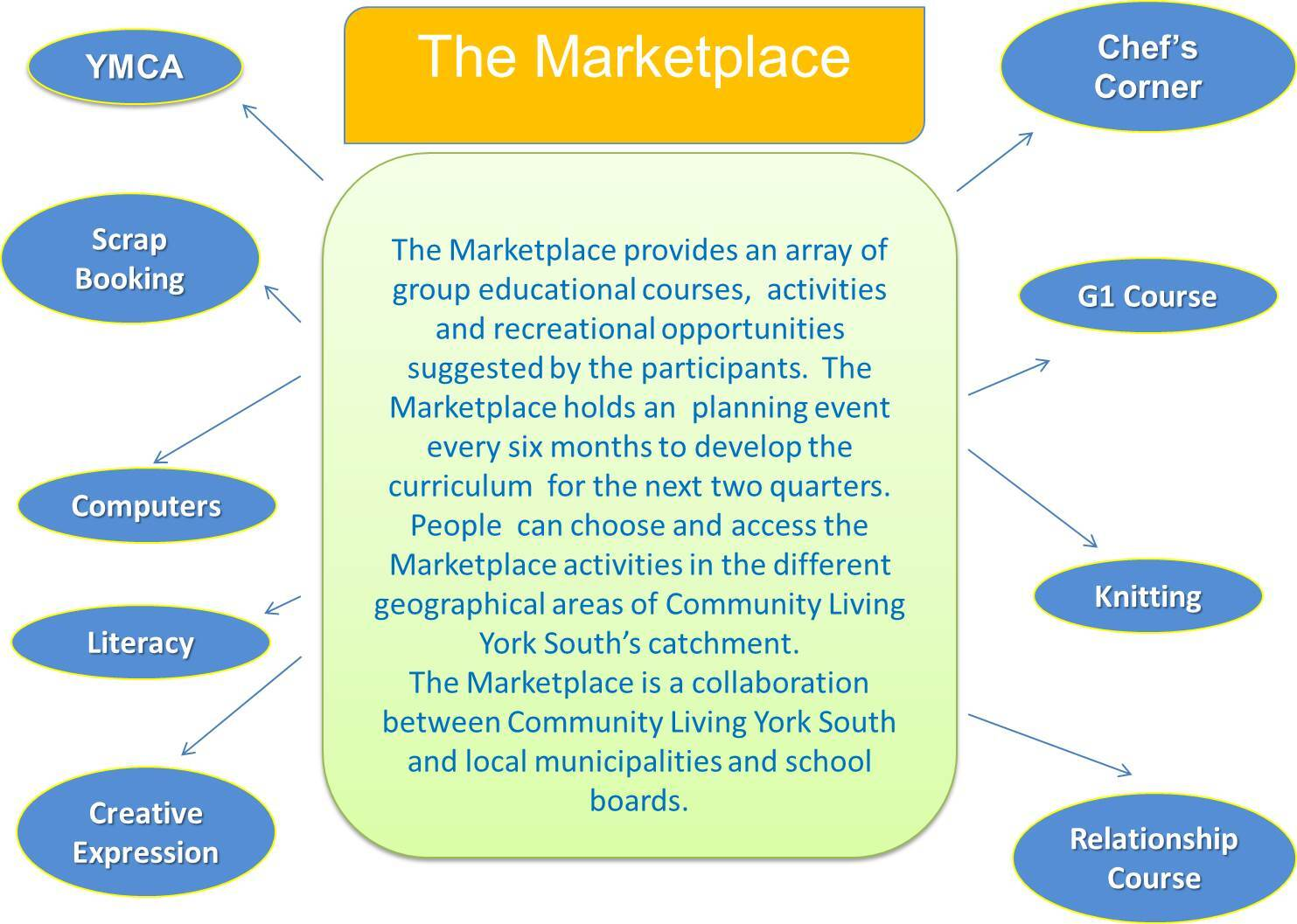 marketplace ppt